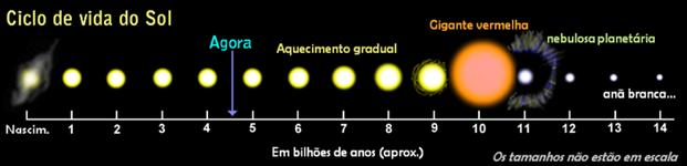 Ciclo de vida do sol